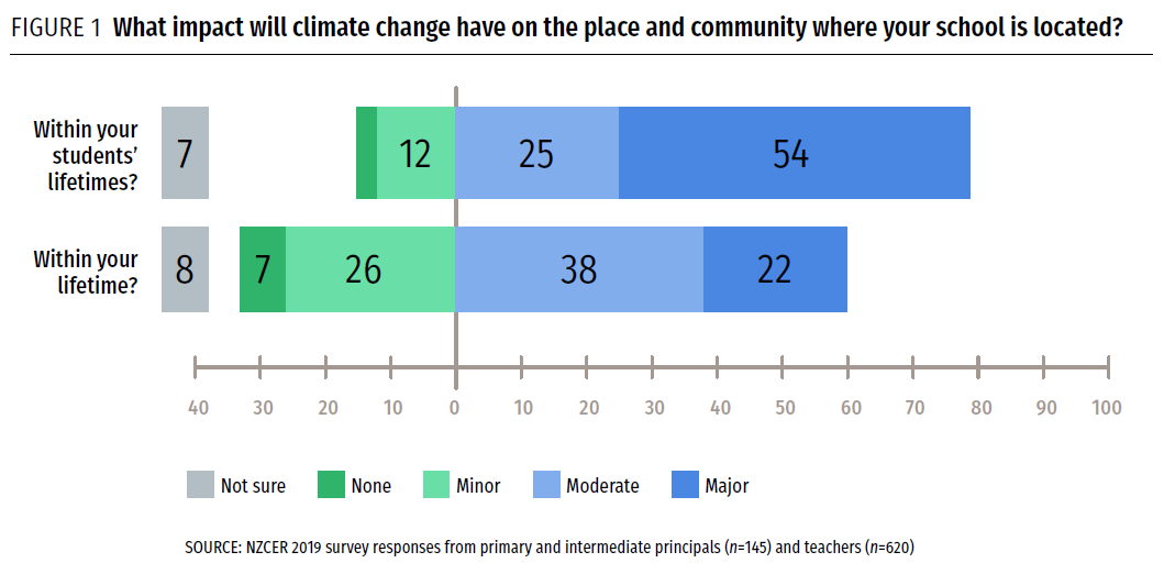 Graph showing princial responses to What impact will climate change have in your student's lifetime
