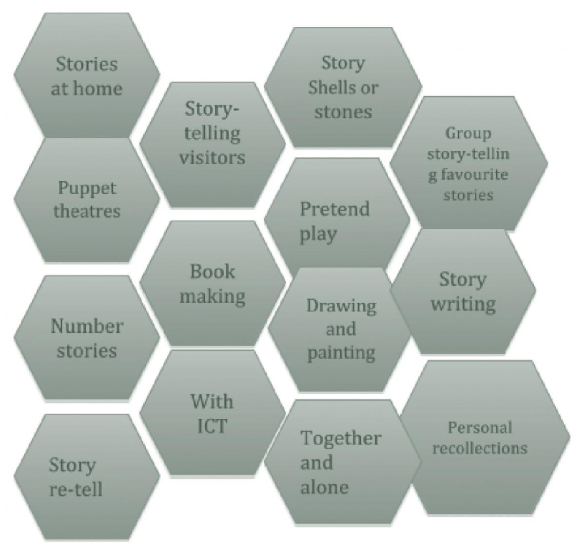 Patchwork words about different types of story-telling