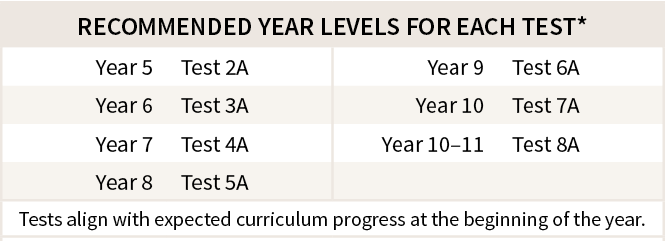 Table showing recommended year levels for testing